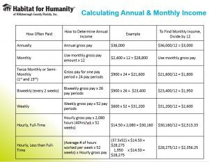Use this table to calculate your annual and monthly income.